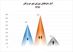 Untitled 6 300x215 - آغاز شورِ شورایی ها