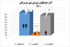Untitled 7 300x200 - آغاز شورِ شورایی ها